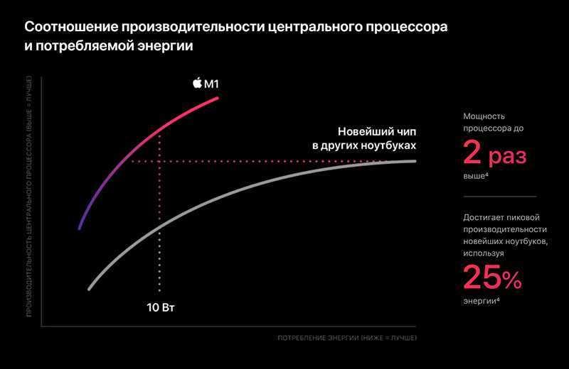 Apple MacBook Air мощность M1