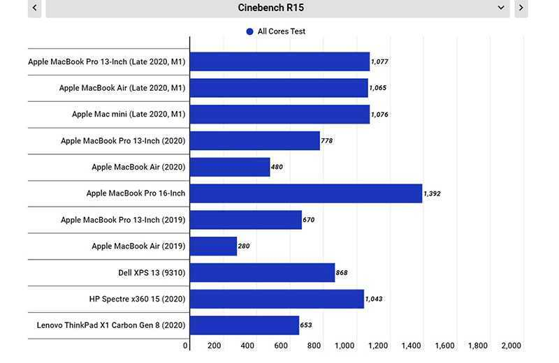 Сравнение Apple MacBook Air M1