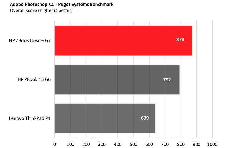 HP ZBook Create G7 графика