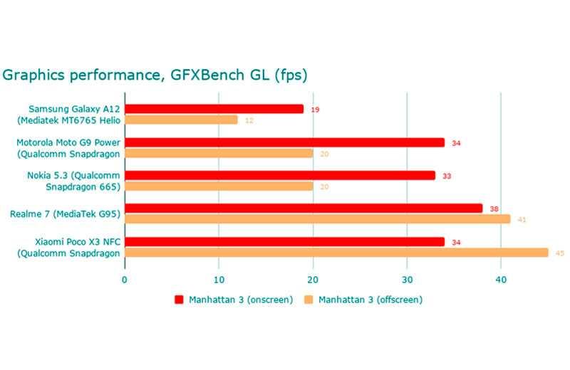 Samsung Galaxy A12 тест
