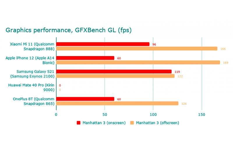 Xiaomi Mi 11 тест смартфона