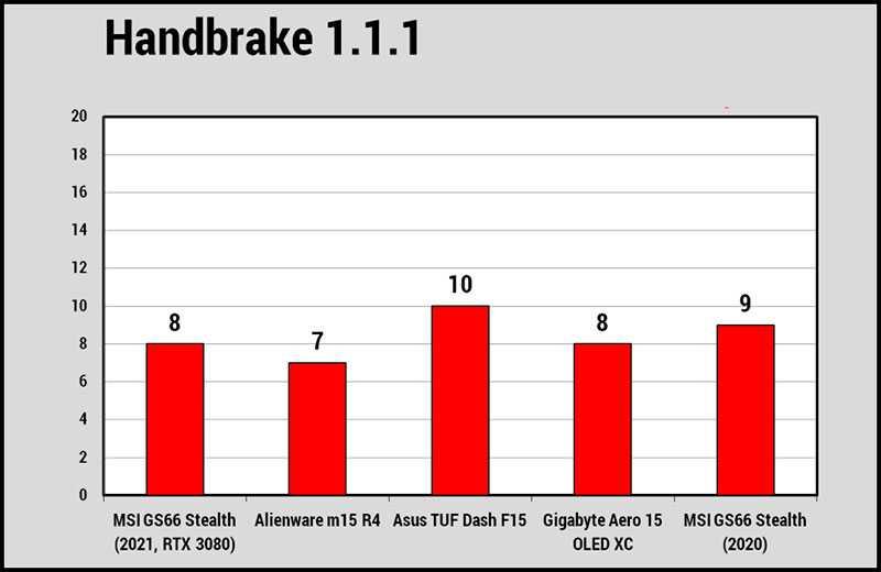Производительность MSI GS66 Stealth (2021)