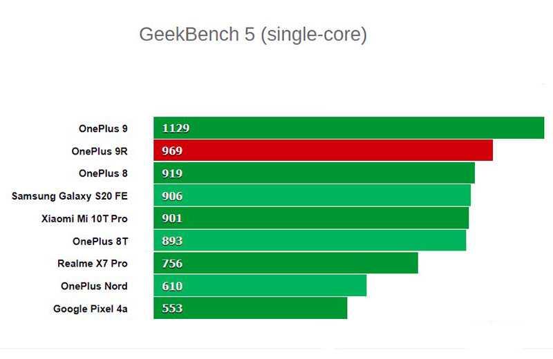 OnePlus 9R 5G тестирование