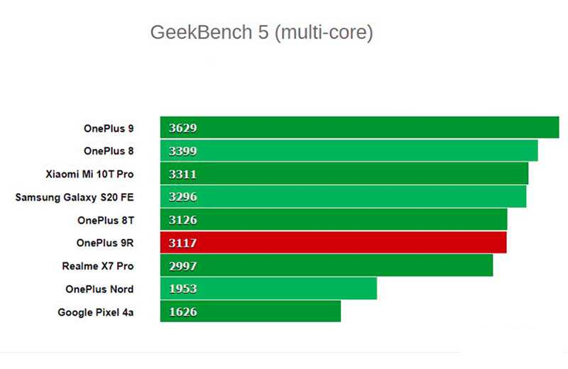 OnePlus 9R 5G мощность