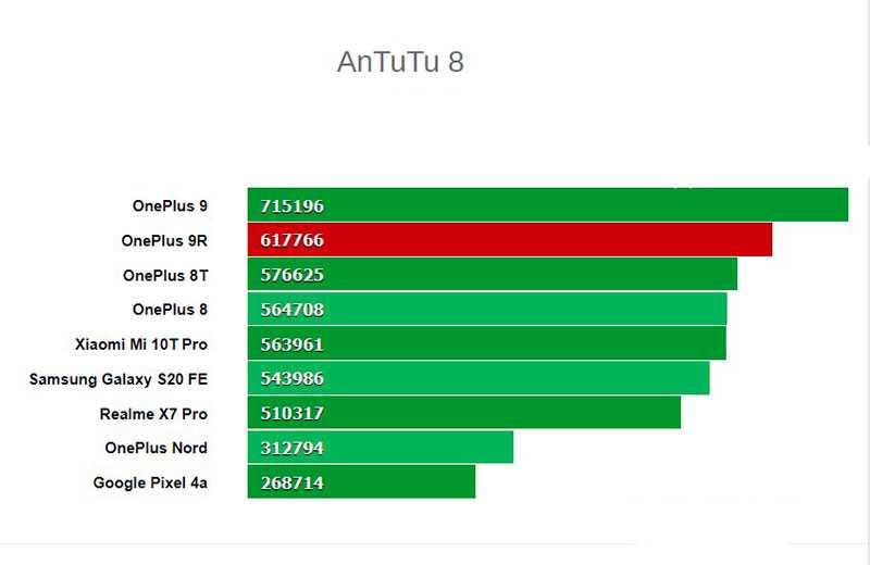Тест OnePlus 9R 5G