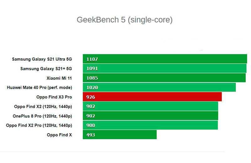 Oppo Find X3 Pro производительность