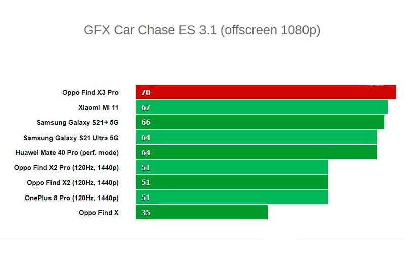 Oppo Find X3 Pro графика
