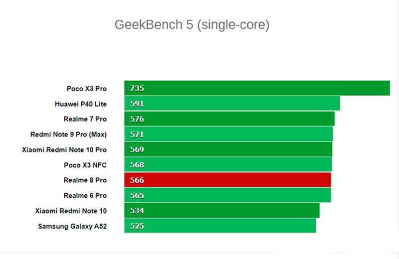 Тест Realme 8 Pro