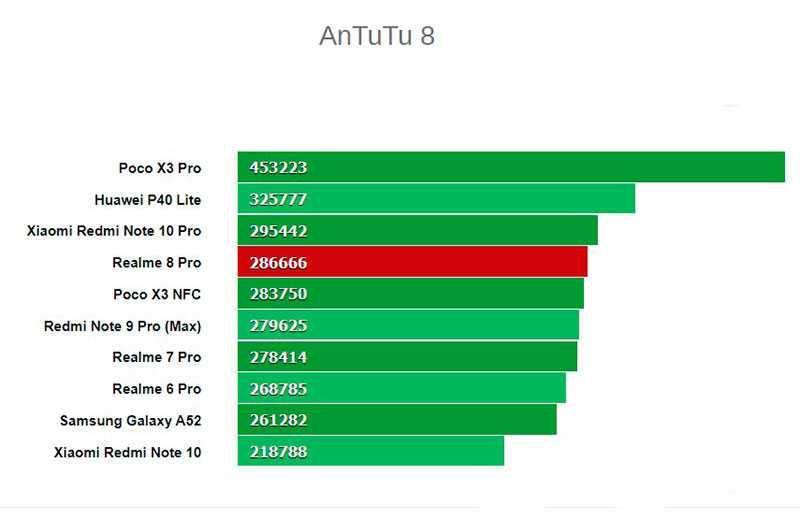 Сравнение Realme 8 Pro
