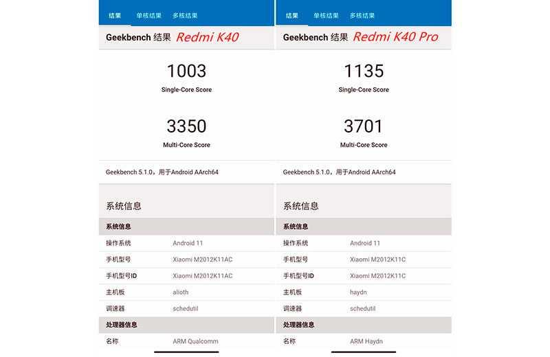 Redmi K40 сравнение мощности