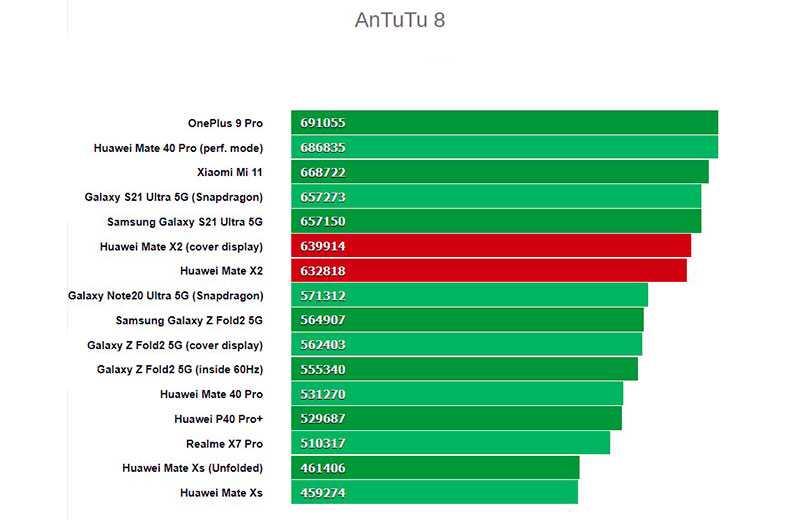 Тест Huawei Mate X2