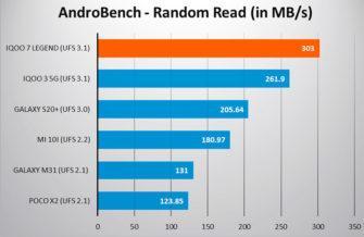 iQOO 7 5G производительность памяти