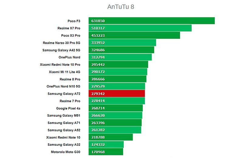 Тест Samsung Galaxy A72