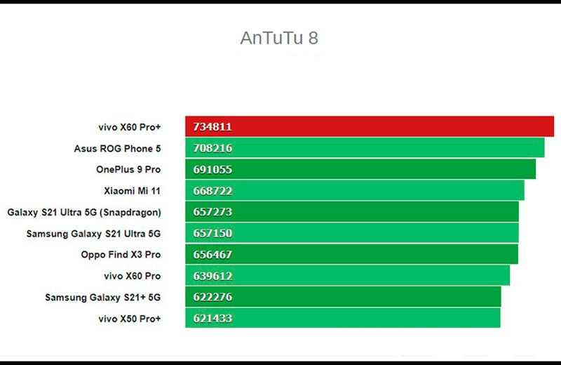 Тест Vivo X60 Pro Plus