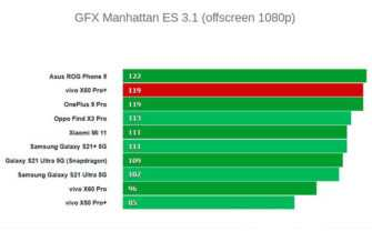 Графика Vivo X60 Pro Plus
