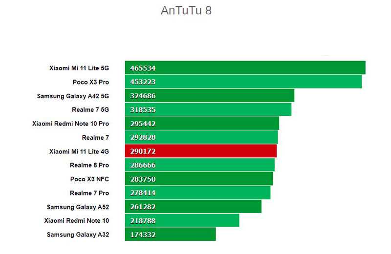 Тест Xiaomi Mi 11 Lite