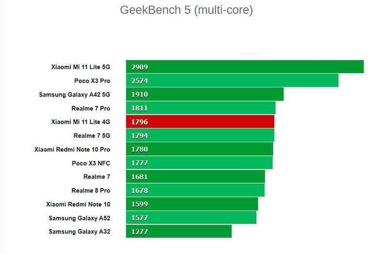 Xiaomi Mi 11 Lite тесты производителности