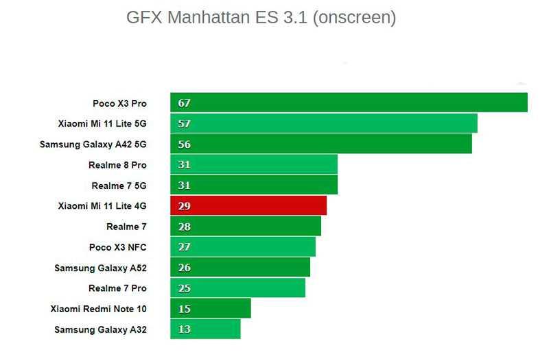 Xiaomi Mi 11 Lite графический тест