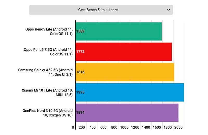 Oppo Reno 5 Lite тестирование смартфона