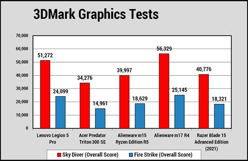 Lenovo Legion 5 Pro тест графики