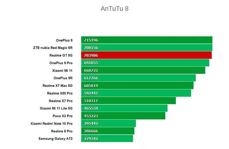 Тест Realme GT 5G