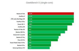 Процессор Realme GT 5G