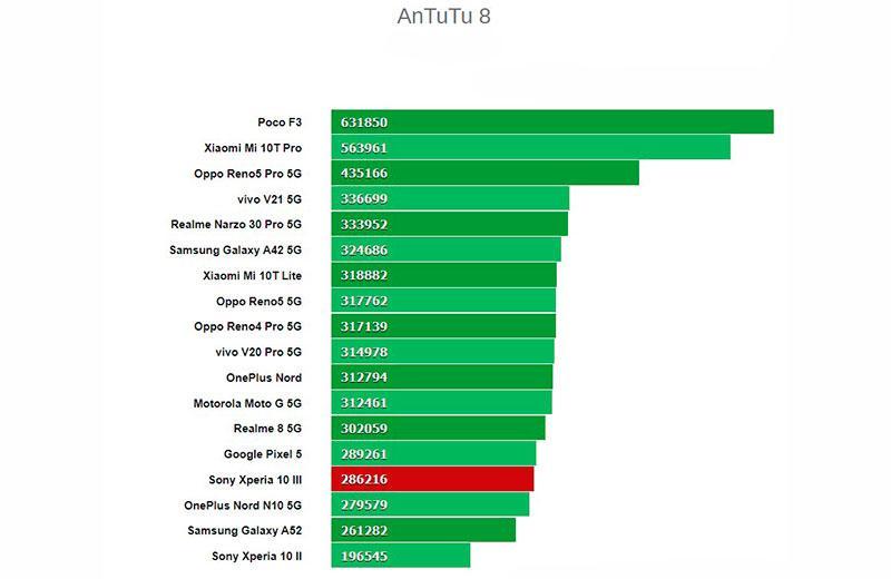 Тест Sony Xperia 10 III