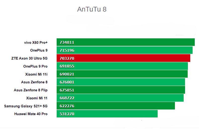 Тест ZTE Axon 30 Ultra 5G