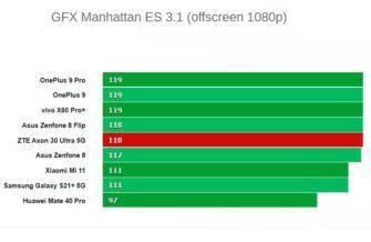 Графика ZTE Axon 30 Ultra 5G