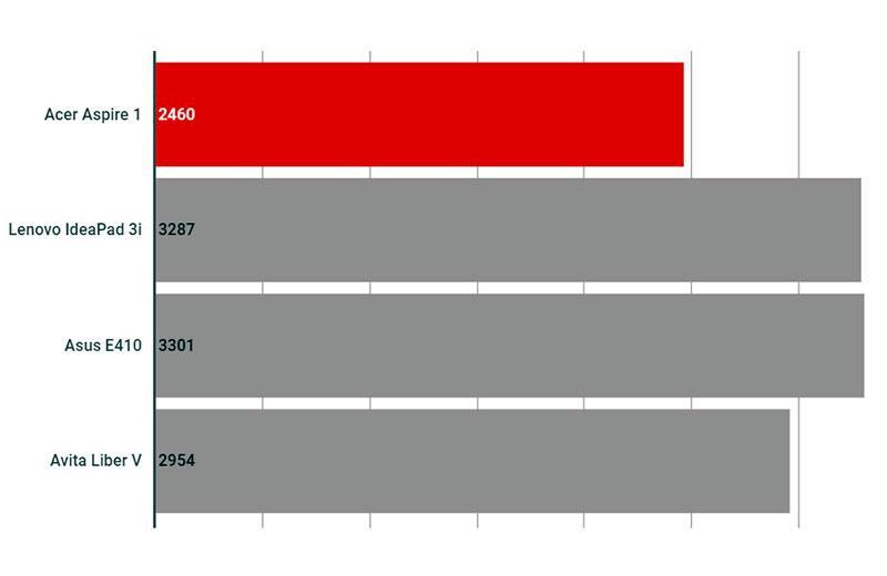 Производительность Acer Aspire 1 A114-33