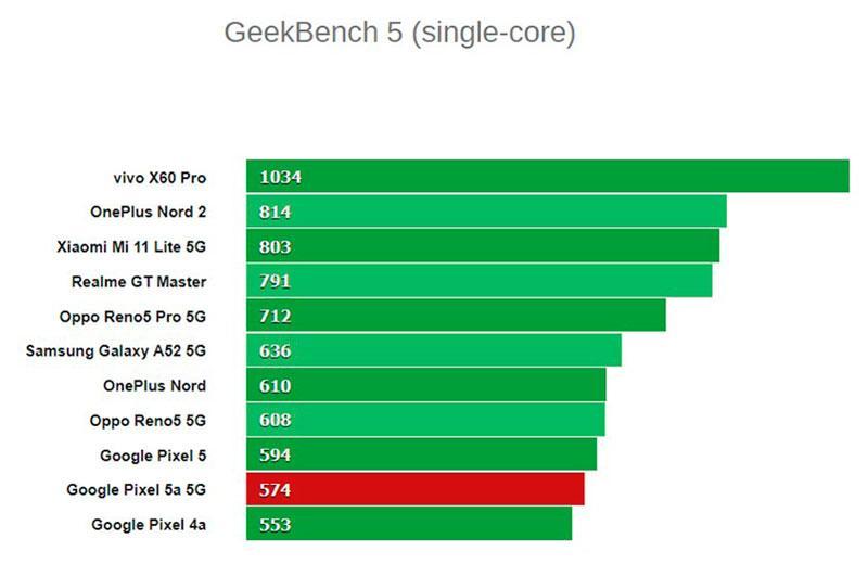 Мощность Google Pixel 5a 5G