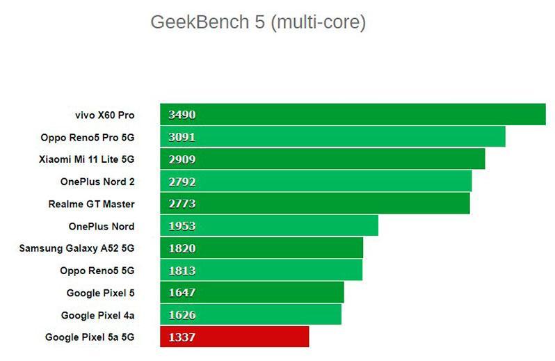 Google Pixel 5a 5G тестирование