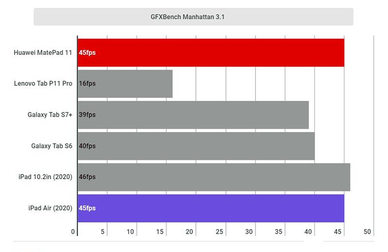 Графика Huawei MatePad 11
