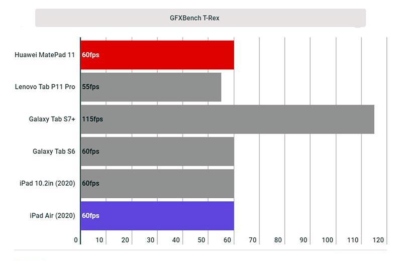 Huawei MatePad 11 производительность