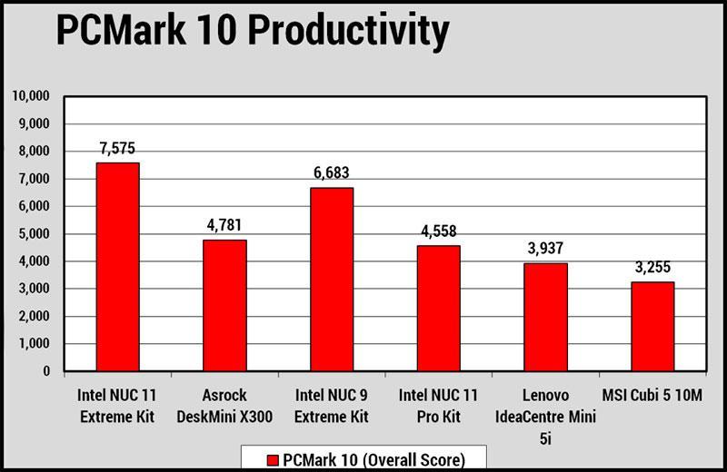 Тест Intel NUC 11 Extreme Kit