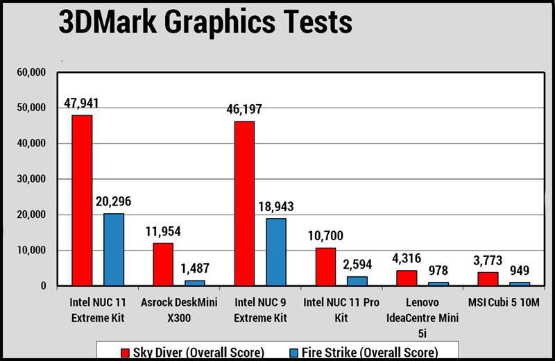 Графика Intel NUC 11 Extreme Kit
