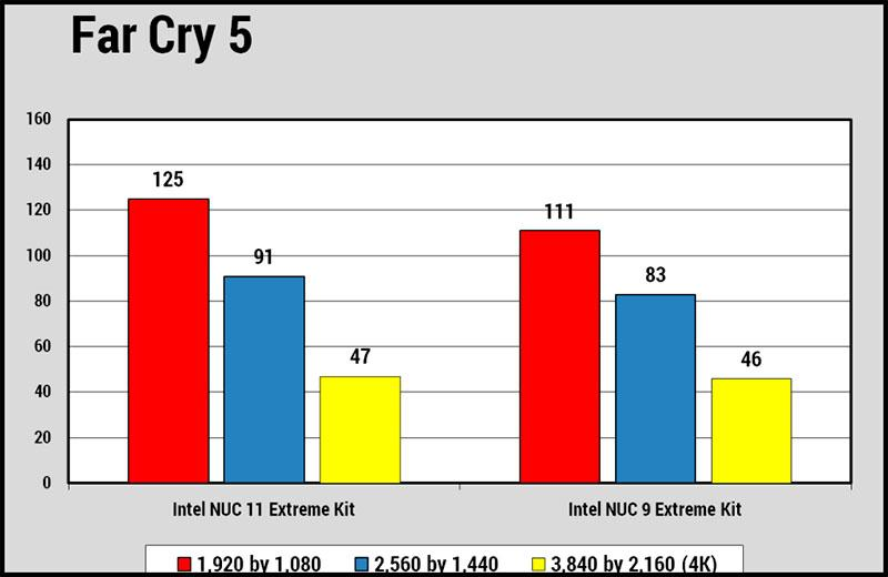 Intel NUC 11 Extreme Kit в играх