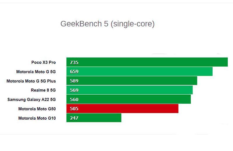 Тест Motorola Moto G50