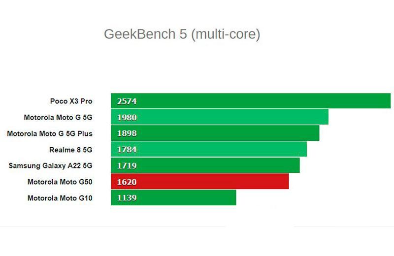 Motorola Moto G50 тестирование