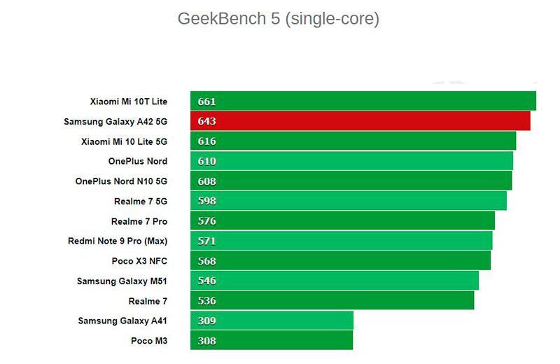 Тест Samsung Galaxy A42 5G