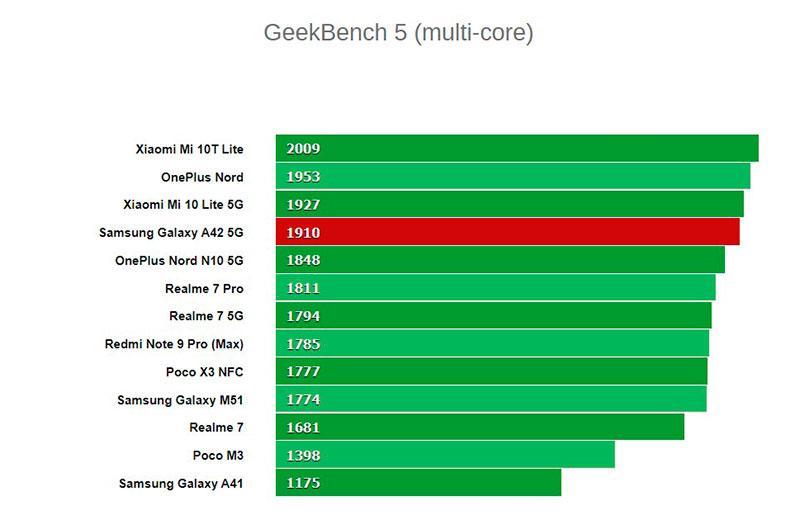 Samsung Galaxy A42 5G тестирование