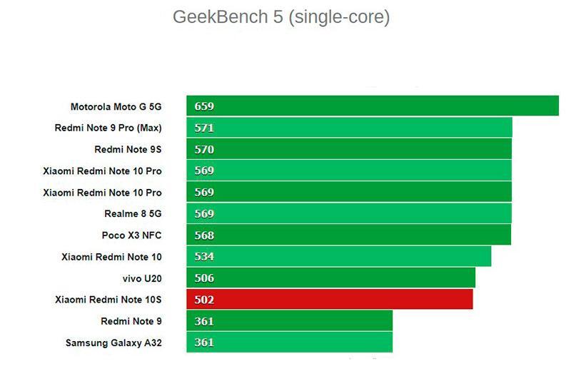 Тест Xiaomi Redmi Note 10S