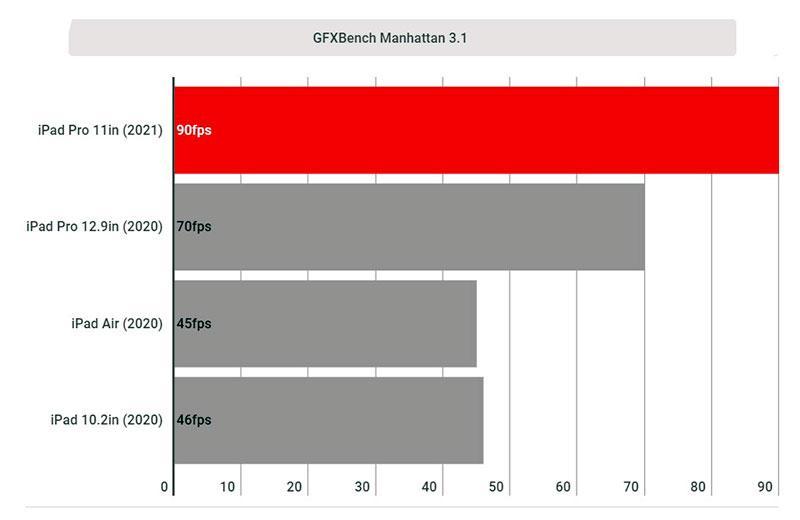 Графический тест Apple iPad Pro 11 (2021)