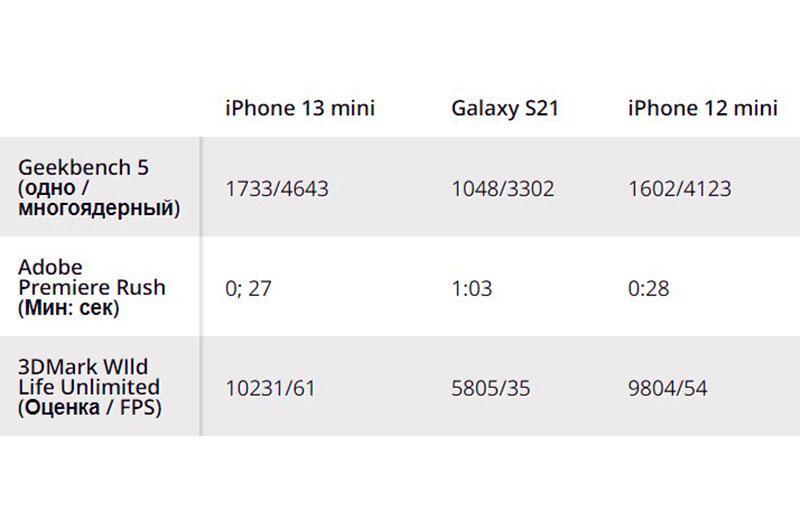 Производительность Apple iPhone 13 mini