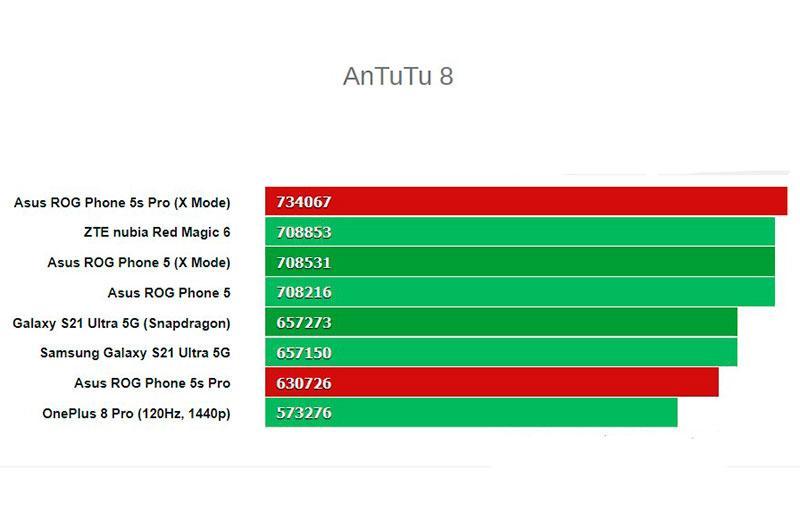 Тест Asus ROGPhone5s Pro