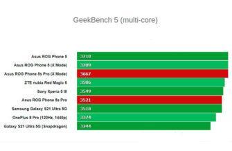 Мощность Asus ROGPhone5s Pro