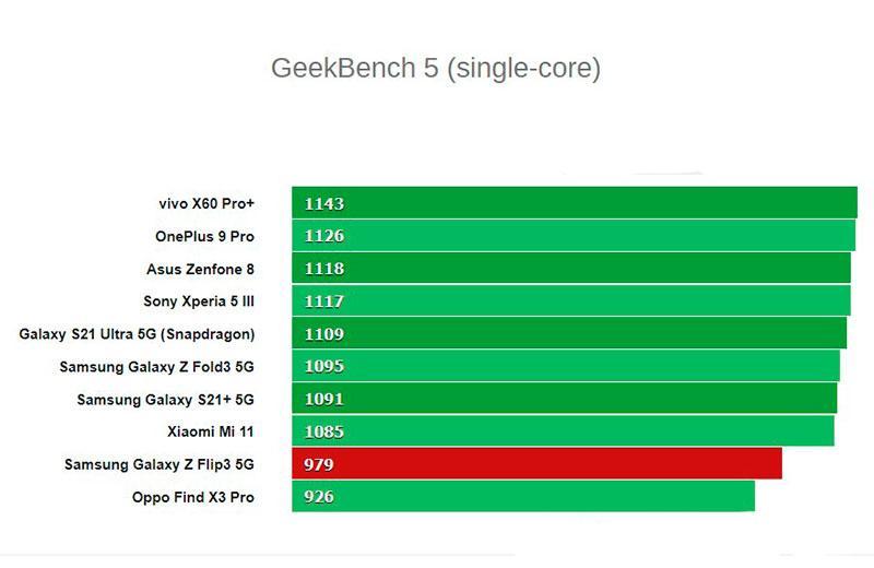 Тест Samsung Galaxy Z Flip3 5G
