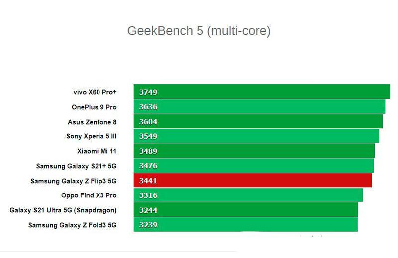 Тестирование Samsung Galaxy Z Flip3 5G